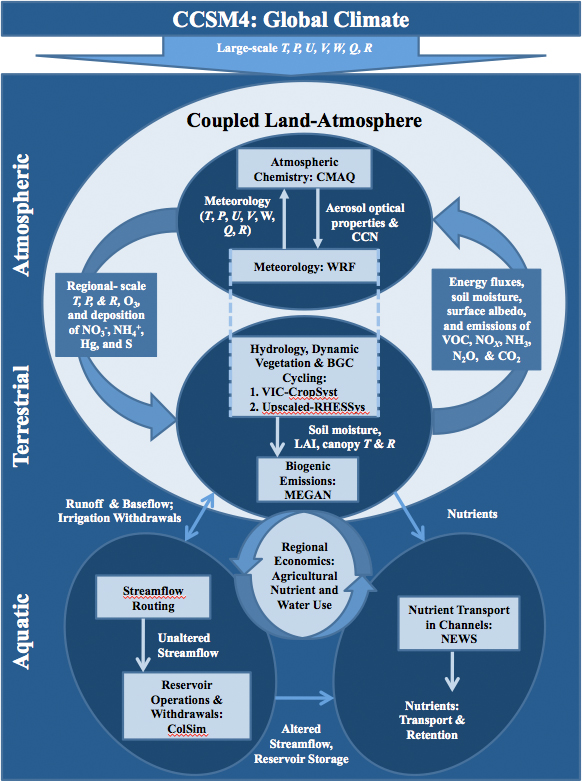 Land-Atmosphere Model Linkages